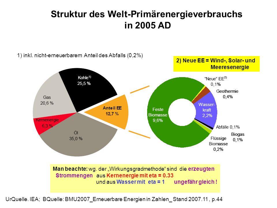 Struktur des Welt-Primärenergieverbrauchs in 2005 AD UrQuelle. IEA; BQuelle: BMU2007_Erneuerbare Energien in Zahlen_ Stand 2007.11, p.44 1) inkl. nich