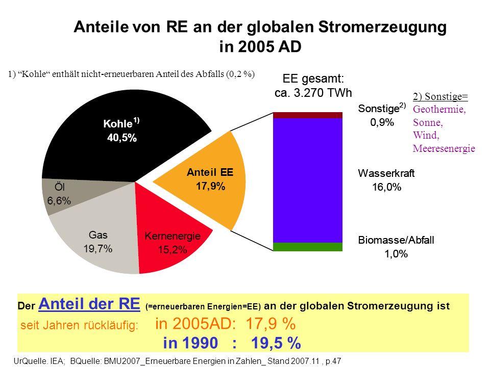 Anteile von RE an der globalen Stromerzeugung in 2005 AD UrQuelle. IEA; BQuelle: BMU2007_Erneuerbare Energien in Zahlen_ Stand 2007.11, p.47 1) Kohle