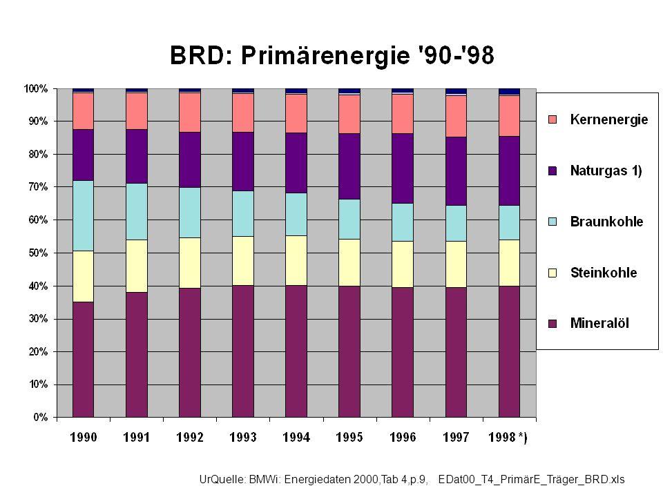 UrQuelle: BMWi: Energiedaten 2000,Tab 4,p.9, EDat00_T4_PrimärE_Träger_BRD.xls