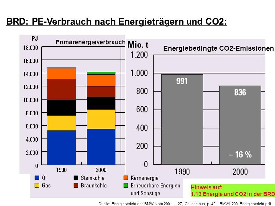 Quelle: Energiebericht des BMWi vom 2001_1127, Collage aus p. 40; BMWi_2001Energiebericht.pdf Energiebedingte CO2-Emissionen Primärenergieverbrauch BR