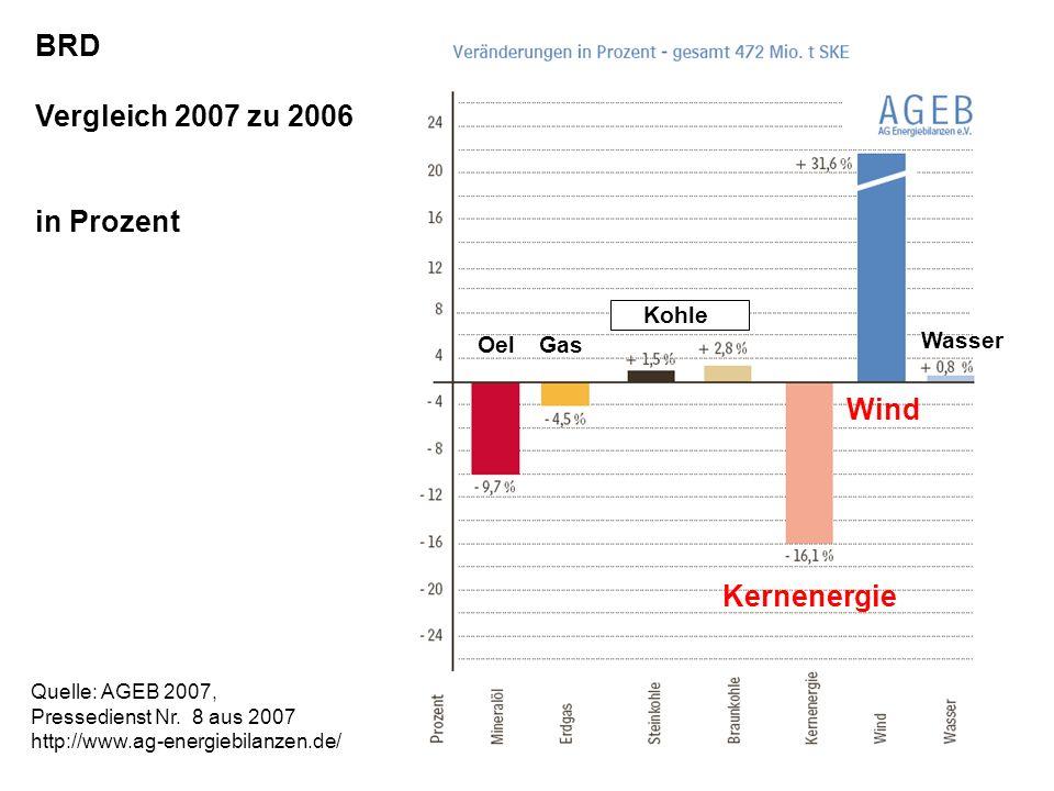 BRD Vergleich 2007 zu 2006 in Prozent OelGas Kernenergie Wind Kohle Wasser Quelle: AGEB 2007, Pressedienst Nr. 8 aus 2007 http://www.ag-energiebilanze