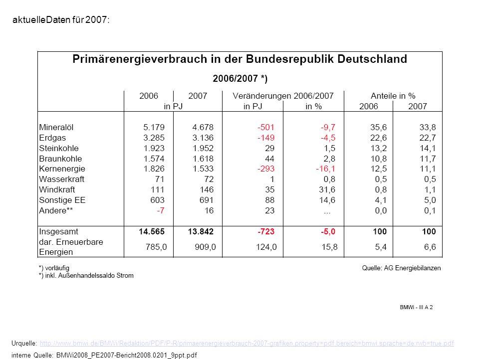 Urquelle: http://www.bmwi.de/BMWi/Redaktion/PDF/P-R/primaerenergieverbrauch-2007-grafiken,property=pdf,bereich=bmwi,sprache=de,rwb=true.pdfhttp://www.