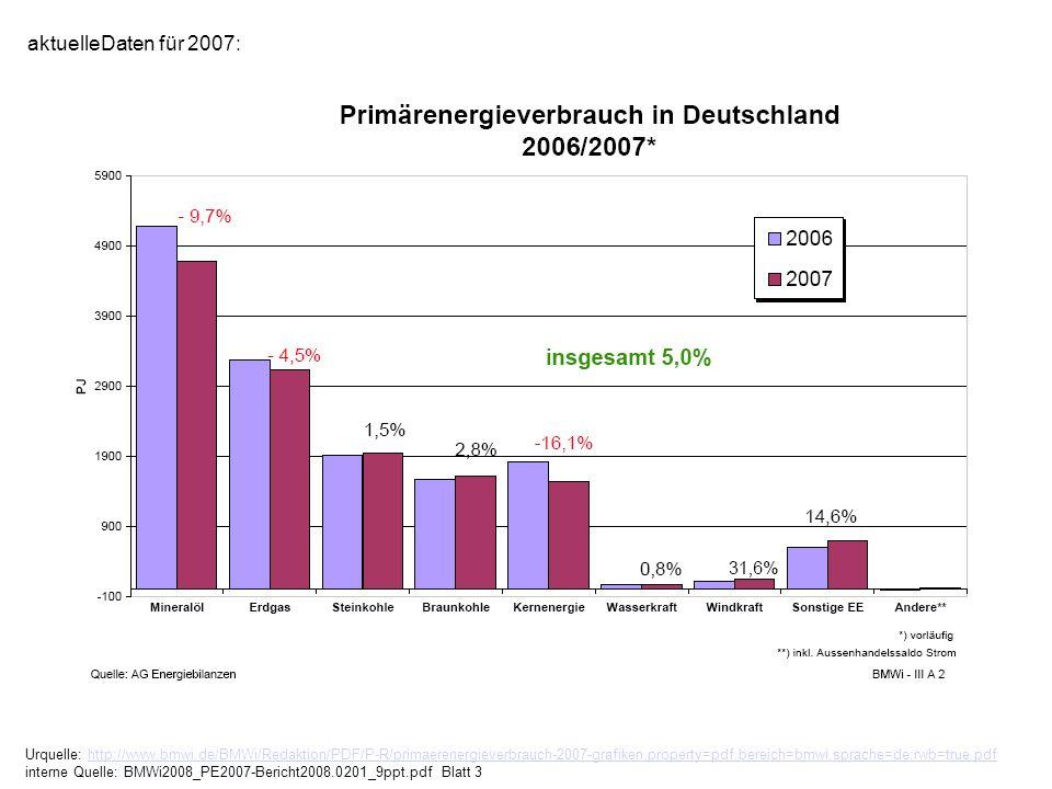 Urquelle: http://www.bmwi.de/BMWi/Redaktion/PDF/P-R/primaerenergieverbrauch-2007-grafiken,property=pdf,bereich=bmwi,sprache=de,rwb=true.pdf interne Qu