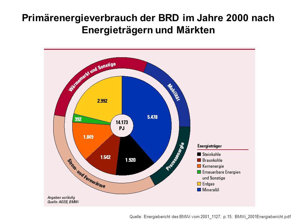 Quelle: Energiebericht des BMWi vom 2001_1127, p.15; BMWi_2001Energiebericht.pdf Primärenergieverbrauch der BRD im Jahre 2000 nach Energieträgern und