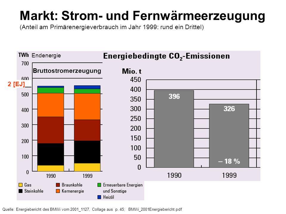 2 [EJ] __ Markt: Strom- und Fernwärmeerzeugung (Anteil am Primärenergieverbrauch im Jahr 1999: rund ein Drittel) Quelle: Energiebericht des BMWi vom 2