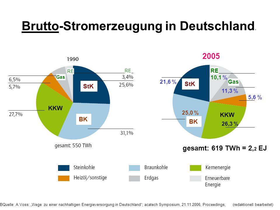 Brutto-Stromerzeugung in Deutschland. 25,0 % 21,6 % 26,3 % 2005 10,1 % 11,3 % 5,6 % gesamt: 619 TWh = 2, 2 EJ StK BK KKW Gas RE BQuelle: A.Voss: Wege