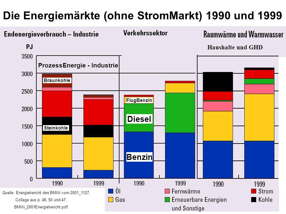 Quelle: Energiebericht des BMWi vom 2001_1127, Collage aus p. 48, 50 und 47; BMWi_2001Energiebericht.pdf Die Energiemärkte (ohne StromMarkt) 1990 und