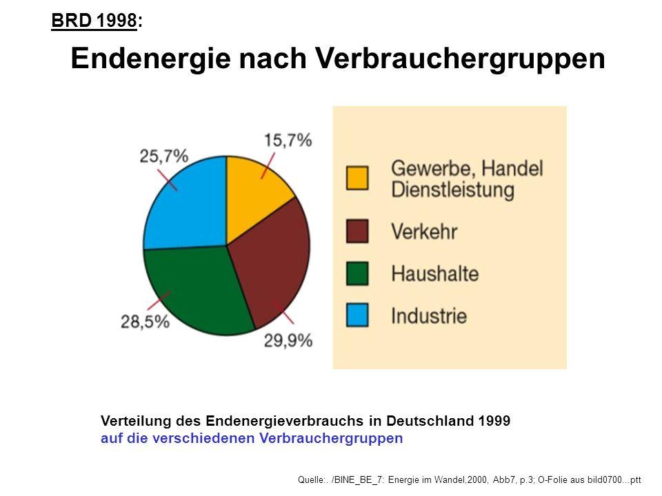 Verteilung des Endenergieverbrauchs in Deutschland 1999 auf die verschiedenen Verbrauchergruppen Quelle:. /BINE_BE_7: Energie im Wandel,2000, Abb7, p.