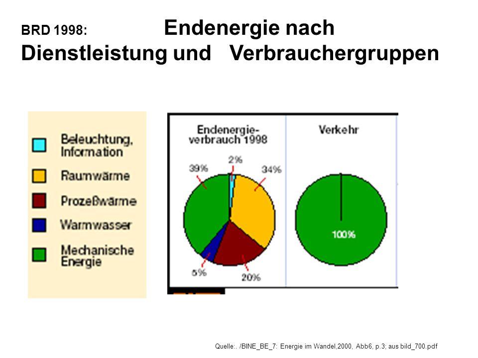BRD 1998: Endenergie nach Dienstleistung und Verbrauchergruppen Quelle:. /BINE_BE_7: Energie im Wandel,2000, Abb6, p.3; aus bild_700.pdf