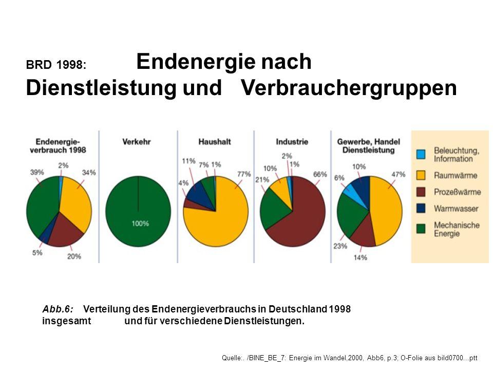 Abb.6:Verteilung des Endenergieverbrauchs in Deutschland 1998 insgesamt und für verschiedene Dienstleistungen. Quelle:. /BINE_BE_7: Energie im Wandel,