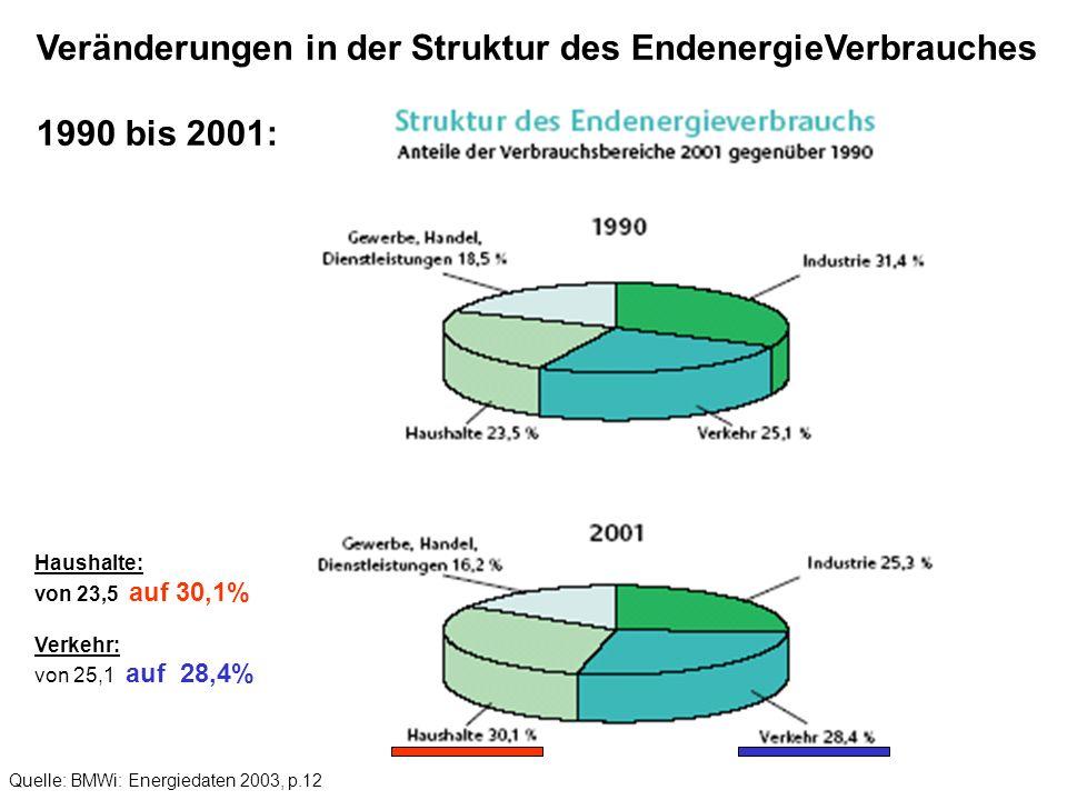Quelle: BMWi: Energiedaten 2003, p.12 Veränderungen in der Struktur des EndenergieVerbrauches 1990 bis 2001: Haushalte: von 23,5 auf 30,1% Verkehr: vo