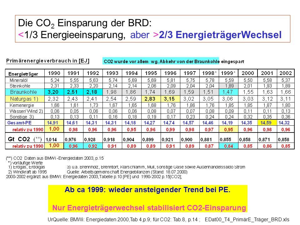 UrQuelle: BMWi: Energiedaten 2000,Tab 4,p.9; für CO2: Tab.8, p.14 ; EDat00_T4_PrimärE_Träger_BRD.xls Die CO 2 Einsparung der BRD: 2/3 EnergieträgerWec