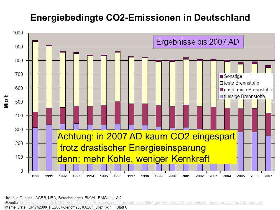 Urquelle:Quellen: AGEB, UBA, Berechnungen BMWi; BMWi –III A 2 BQuelle: http://www.bmwi.de/BMWi/Redaktion/PDF/P-R/primaerenergieverbrauch-2007-grafiken