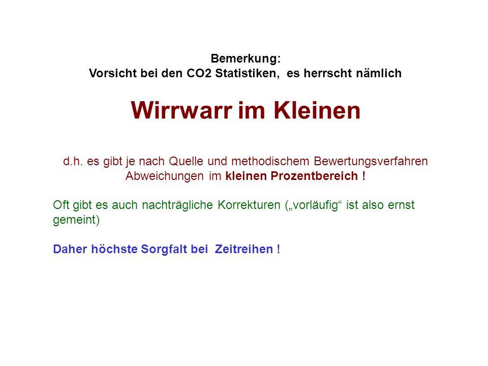Bemerkung: Vorsicht bei den CO2 Statistiken, es herrscht nämlich Wirrwarr im Kleinen d.h. es gibt je nach Quelle und methodischem Bewertungsverfahren