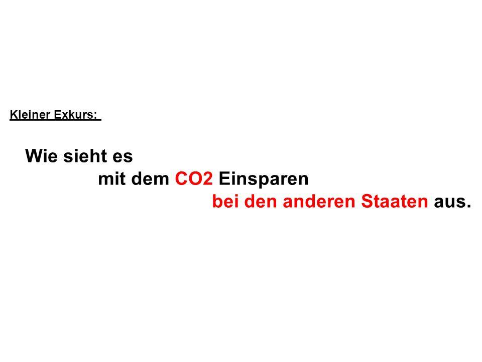 Kleiner Exkurs: Wie sieht es mit dem CO2 Einsparen bei den anderen Staaten aus.