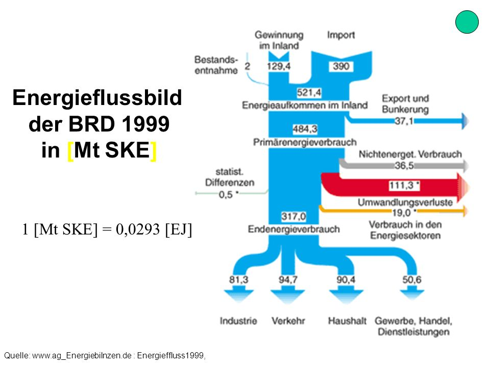 UrQuelle: www.ag_Energiebilnzen.de : Energieffluss1999, AGEB_Fließbild1999_1.cpt umgerechnet in ExaJoule Energieflussbild der BRD 1999 in [EJ] 0,1