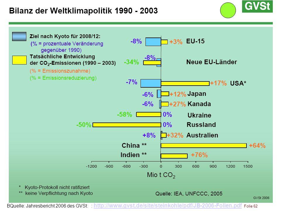 BQuelle: Jahresbericht 2006 des GVSt: : http://www.gvst.de/site/steinkohle/pdf/JB-2006-Folien.pdf Folie 62 http://www.gvst.de/site/steinkohle/pdf/JB-2