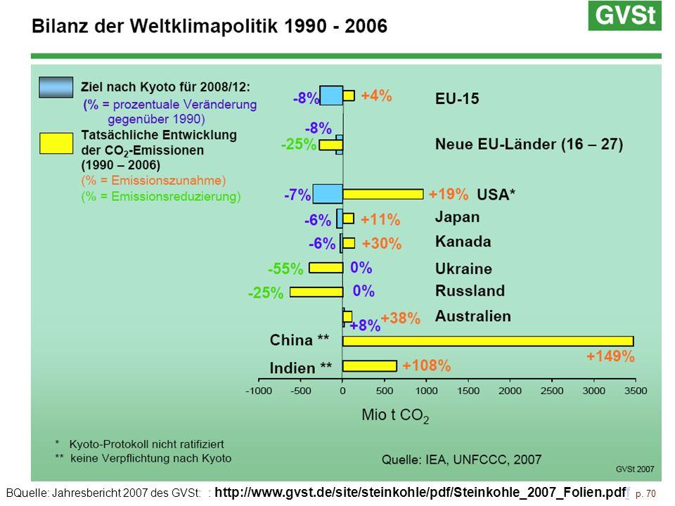 BQuelle: Jahresbericht 2007 des GVSt: : http://www.gvst.de/site/steinkohle/pdf/Steinkohle_2007_Folien.pdff p. 70f