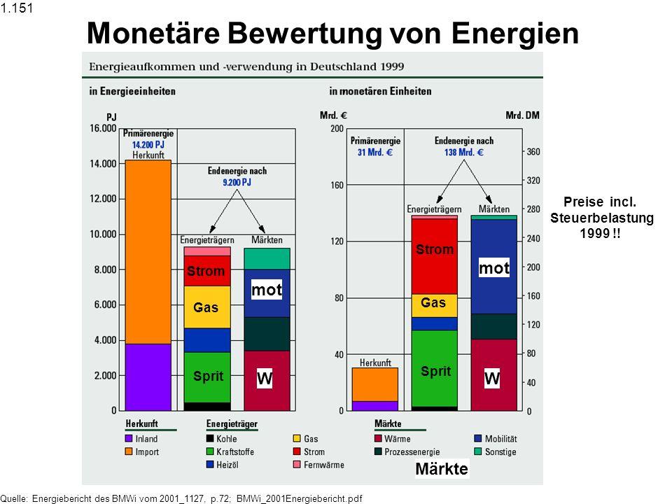 Quelle: Energiebericht des BMWi vom 2001_1127, p.72; BMWi_2001Energiebericht.pdf Monetäre Bewertung von Energien 1.151 Preise incl. Steuerbelastung 19