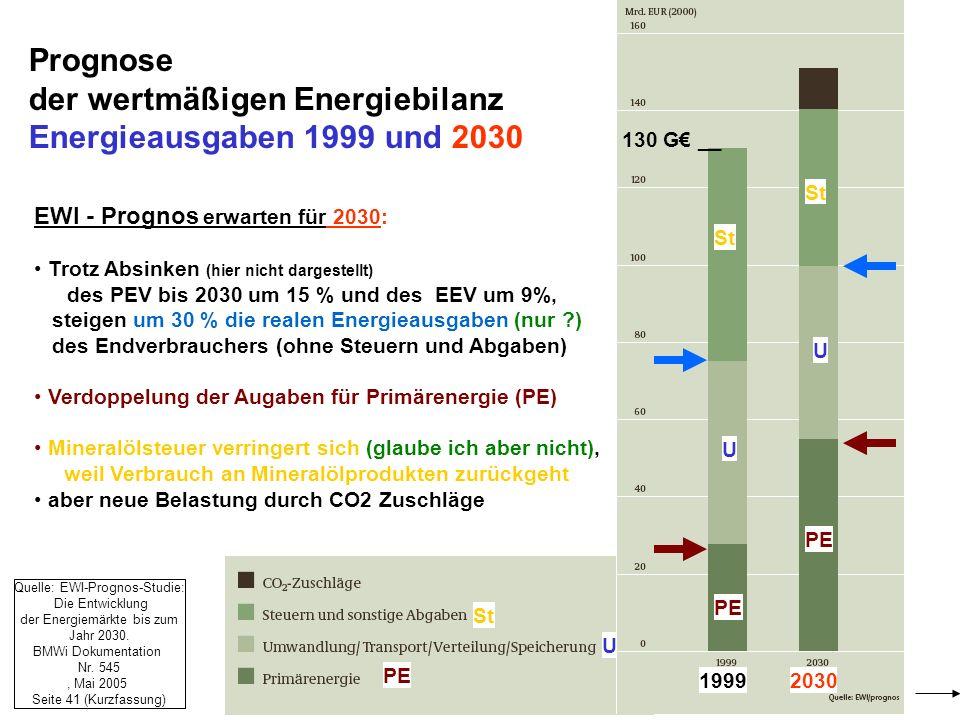 PE U St Prognose der wertmäßigen Energiebilanz Energieausgaben 1999 und 2030 EWI - Prognos erwarten für 2030: Trotz Absinken (hier nicht dargestellt)