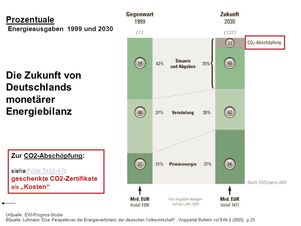 UrQuelle: EWI-Prognos-Studie BQuelle: Luhmann:Doe Perspektiven der Energiewertbilanz der deutschen Volkswirtschaft, Wuppertal Bulletin vol.8-Nr.2 (200