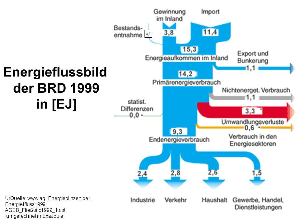 Energieflussbild Deutschland 1999 ( in anderer Sicht) nach: BMWi, VDEW, AG Energiebilanzen) Quelle:.