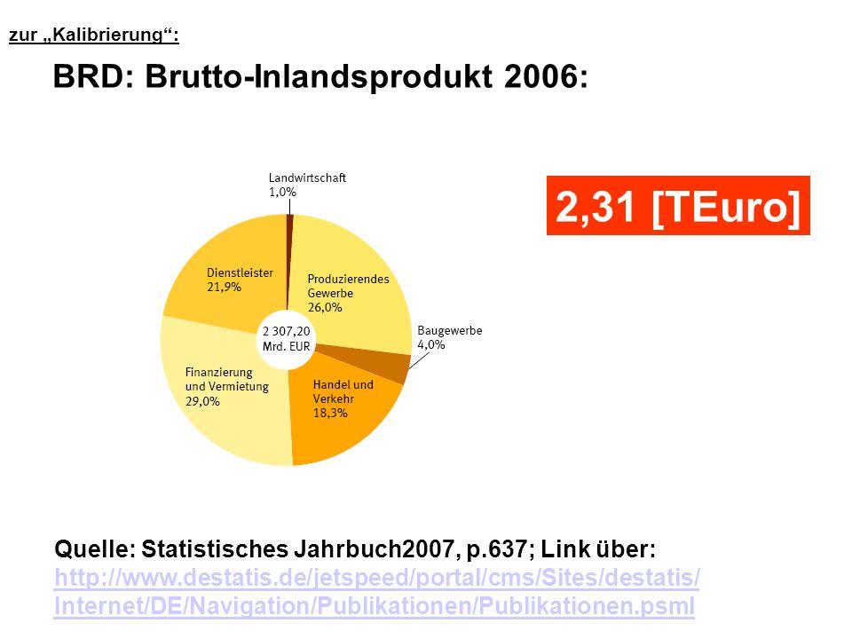 Quelle: Statistisches Jahrbuch2007, p.637; Link über: http://www.destatis.de/jetspeed/portal/cms/Sites/destatis/ Internet/DE/Navigation/Publikationen/