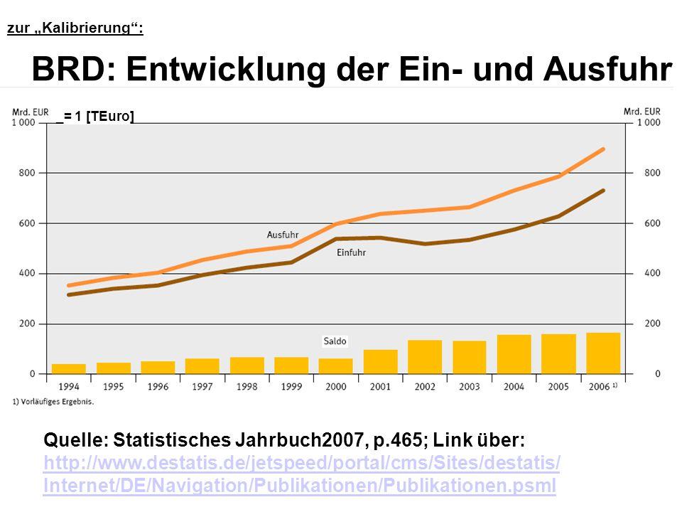 Quelle: Statistisches Jahrbuch2007, p.465; Link über: http://www.destatis.de/jetspeed/portal/cms/Sites/destatis/ Internet/DE/Navigation/Publikationen/