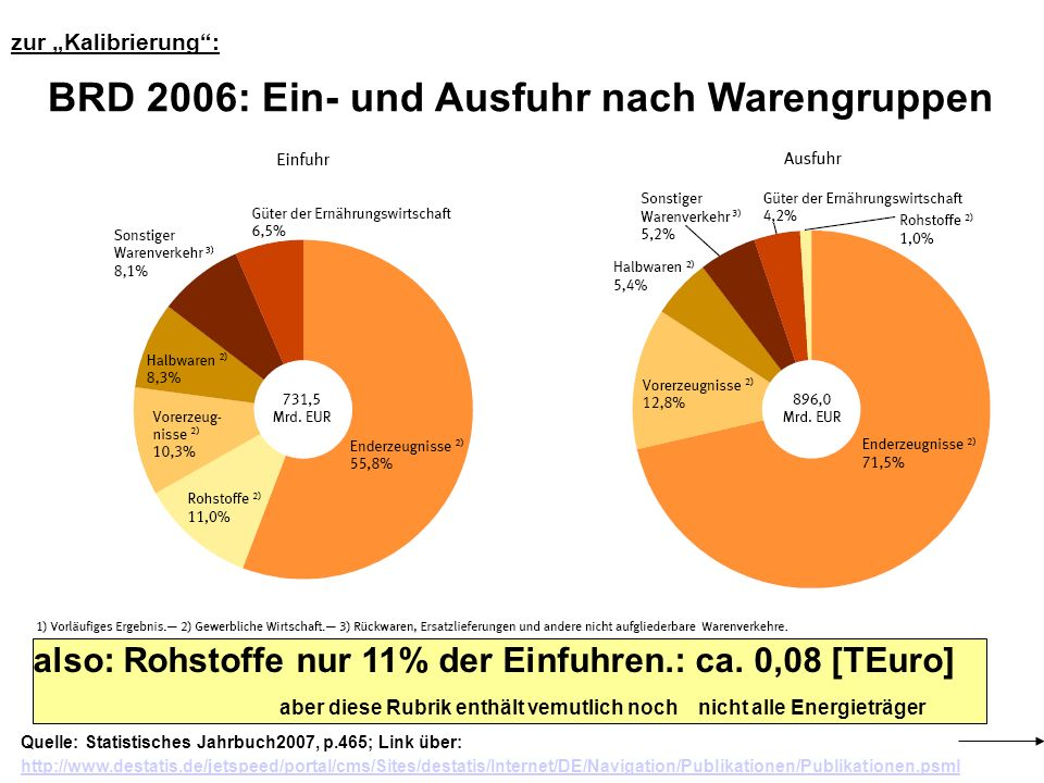 Quelle: Statistisches Jahrbuch2007, p.465; Link über: http://www.destatis.de/jetspeed/portal/cms/Sites/destatis/Internet/DE/Navigation/Publikationen/P