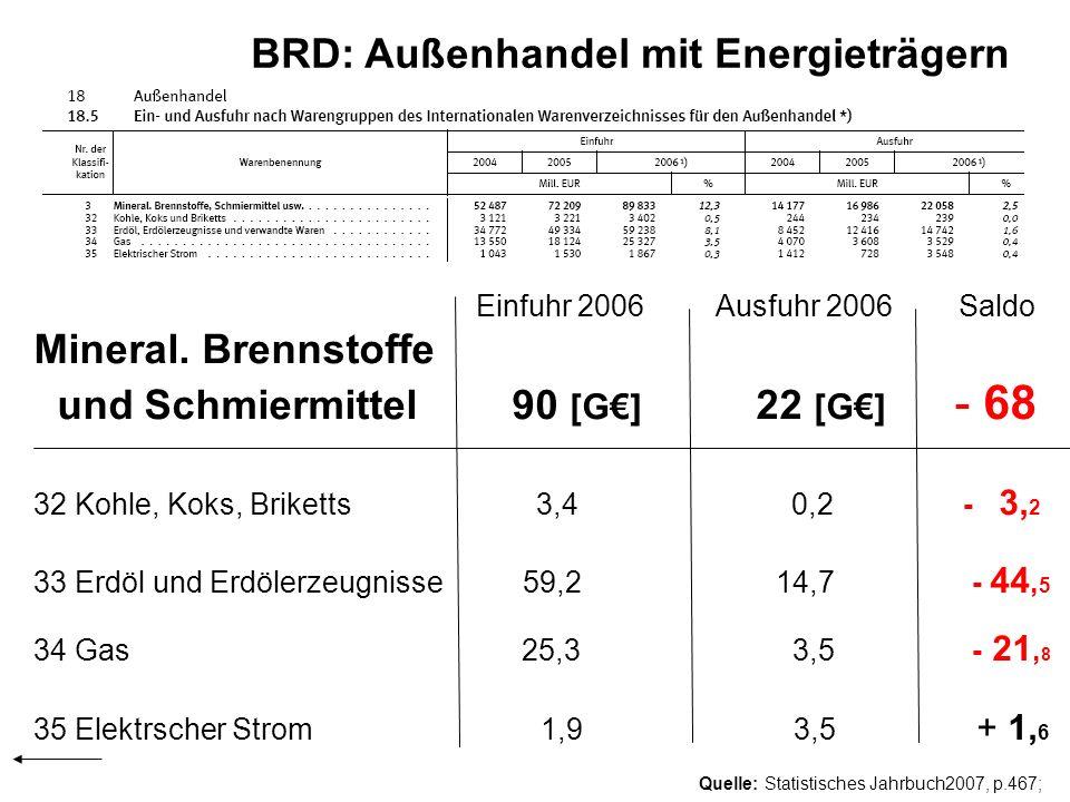 Quelle: Statistisches Jahrbuch2007, p.467; BRD: Außenhandel mit Energieträgern Einfuhr 2006 Ausfuhr 2006 Saldo Mineral. Brennstoffe und Schmiermittel