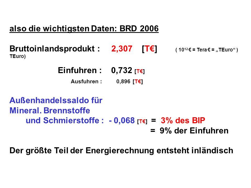 also die wichtigsten Daten: BRD 2006 Bruttoinlandsprodukt : 2,307 [T] ( 10 12 = Tera = TEuro ) TEuro) Einfuhren : 0,732 [T] Ausfuhren : 0,896 [T] Auße
