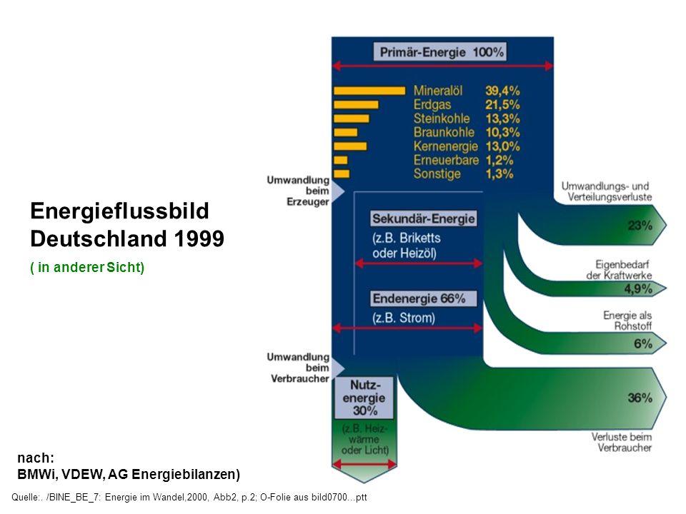 Energieflussbild Deutschland 1999 ( in anderer Sicht) nach: BMWi, VDEW, AG Energiebilanzen) Quelle:. /BINE_BE_7: Energie im Wandel,2000, Abb2, p.2; O-