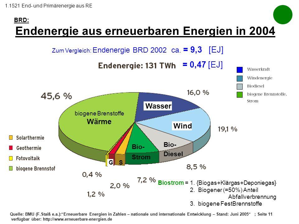 Quelle: BMU (F.Staiß e.a.):Erneuerbare Energien in Zahlen – nationale und internationale Entwicklung – Stand: Juni 2005 ; Seite 11 verfügbar über: htt
