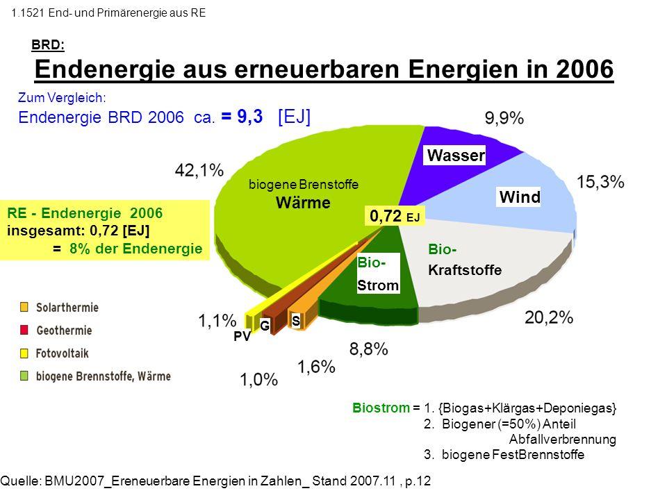 BRD: Endenergie aus erneuerbaren Energien in 2006 Biostrom = 1. {Biogas+Klärgas+Deponiegas} 2. Biogener (=50%) Anteil Abfallverbrennung 3. biogene Fes