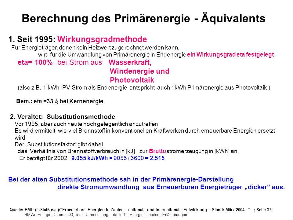 Quelle: BMU (F.Staiß e.a.):Erneuerbare Energien in Zahlen – nationale und internationale Entwicklung – Stand: März 2004 – ; Seite 37; BMWi: Energie Da