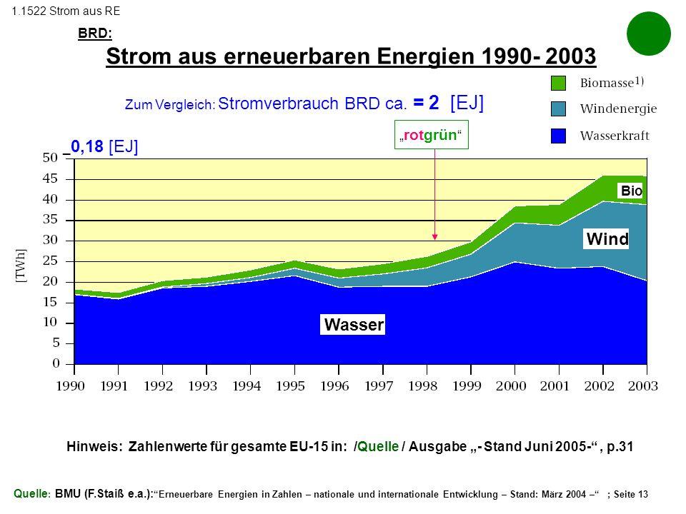 Quelle : BMU (F.Staiß e.a.): Erneuerbare Energien in Zahlen – nationale und internationale Entwicklung – Stand: März 2004 – ; Seite 13 BRD: Strom aus