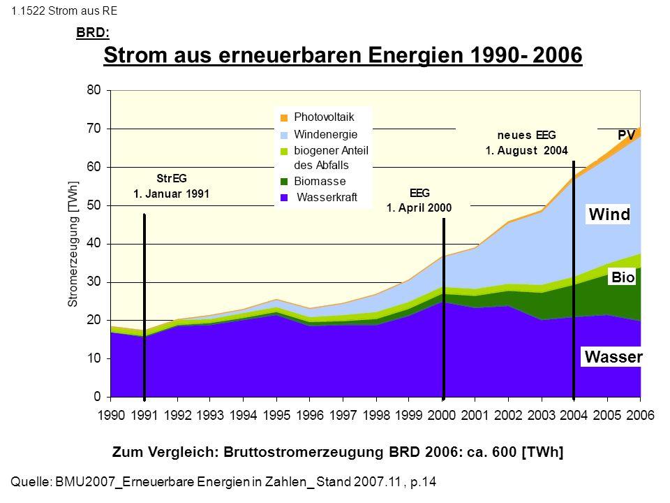 BRD: Strom aus erneuerbaren Energien 1990- 2006 Zum Vergleich: Stromverbrauch BRD ca. = 2 [EJ] 1.1522 Strom aus RE Quelle: BMU2007_Erneuerbare Energie