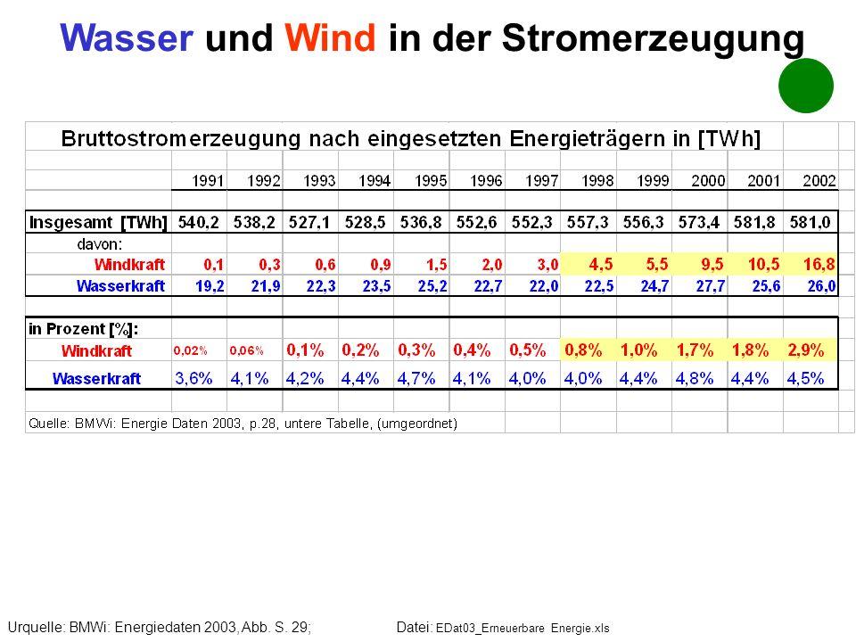 Wasser und Wind in der Stromerzeugung Urquelle: BMWi: Energiedaten 2003, Abb. S. 29; Datei: EDat03_Erneuerbare Energie.xls