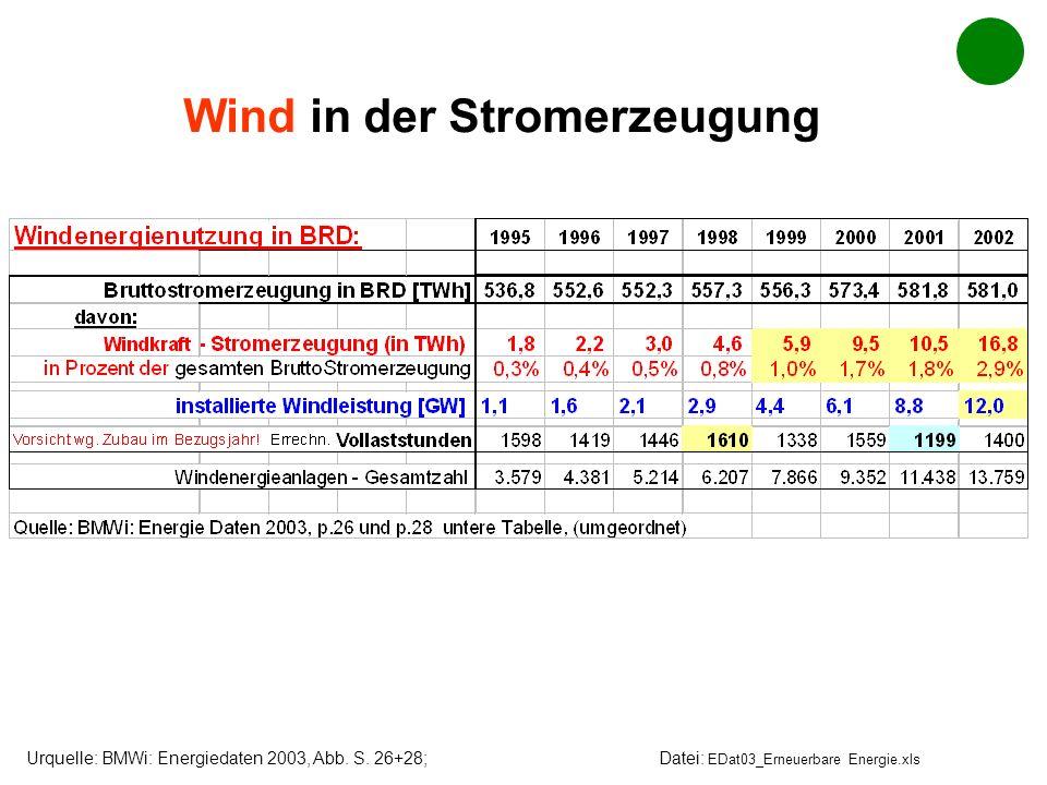 Wind in der Stromerzeugung Urquelle: BMWi: Energiedaten 2003, Abb. S. 26+28; Datei: EDat03_Erneuerbare Energie.xls