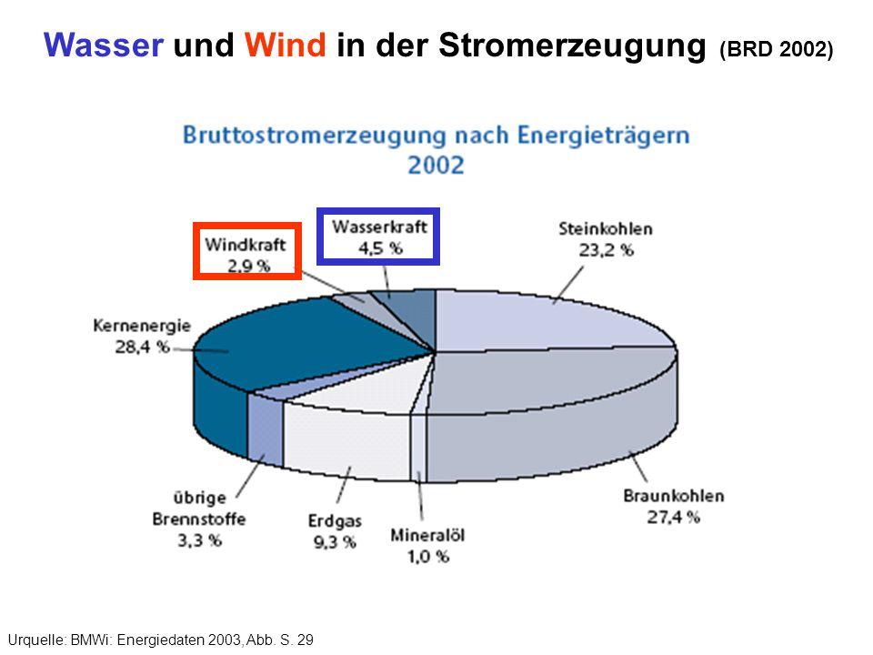 Wasser und Wind in der Stromerzeugung (BRD 2002) Urquelle: BMWi: Energiedaten 2003, Abb. S. 29