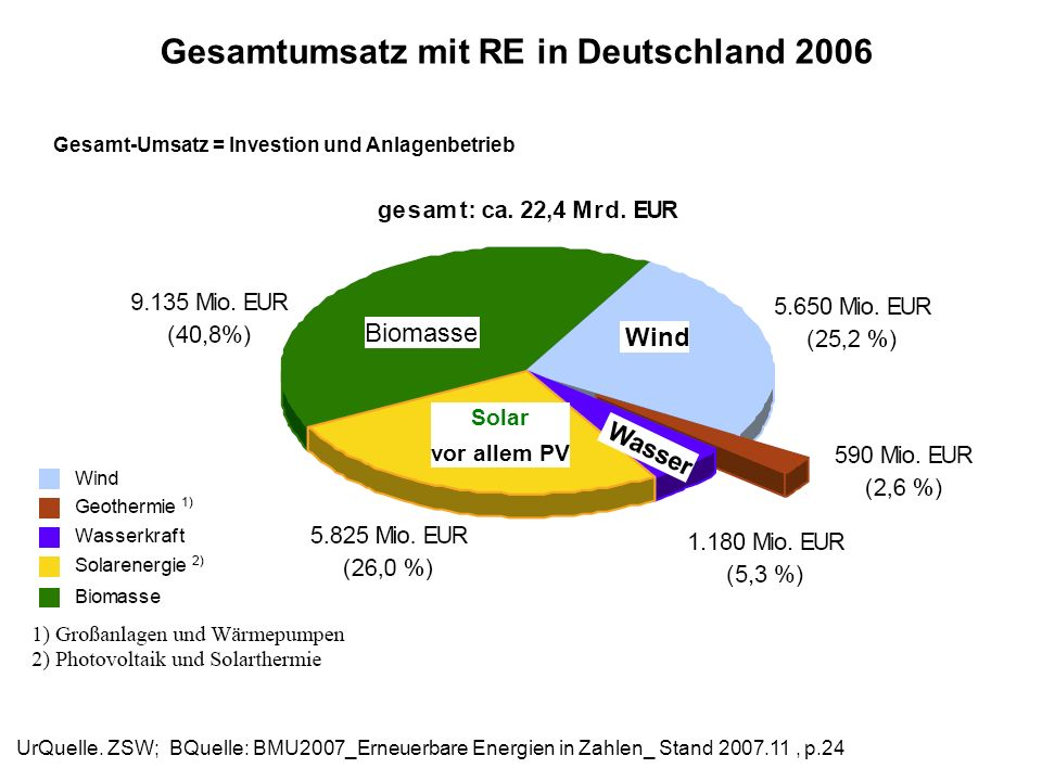 Gesamtumsatz mit RE in Deutschland 2006 UrQuelle. ZSW; BQuelle: BMU2007_Erneuerbare Energien in Zahlen_ Stand 2007.11, p.24 Biomasse Wasser Wind Solar