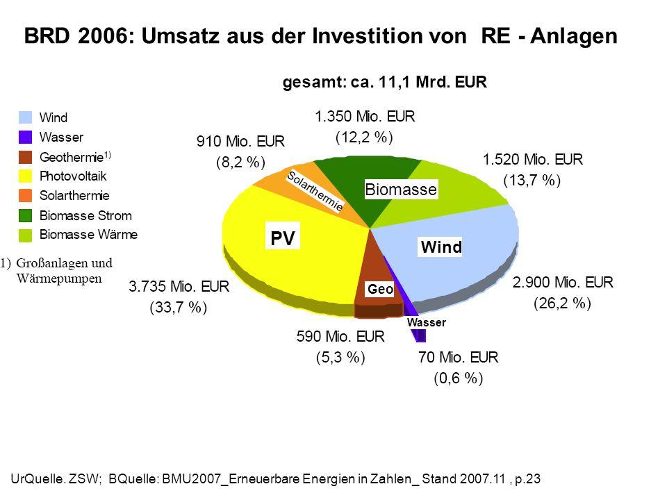 BRD 2006: Umsatz aus der Investition von RE - Anlagen UrQuelle. ZSW; BQuelle: BMU2007_Erneuerbare Energien in Zahlen_ Stand 2007.11, p.23 Wind Biomass