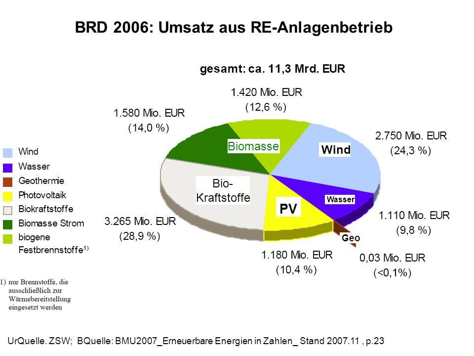 BRD 2006: Umsatz aus RE-Anlagenbetrieb UrQuelle. ZSW; BQuelle: BMU2007_Erneuerbare Energien in Zahlen_ Stand 2007.11, p.23 Wind Biomasse Wasser PV Geo