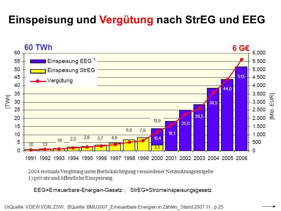 UrQuelle. VDEW,VDN, ZSW; BQuelle: BMU2007_Erneuerbare Energien in Zahlen_ Stand 2007.11, p.25 2004 erstmals Vergütung unter Berücksichtigung vermieden