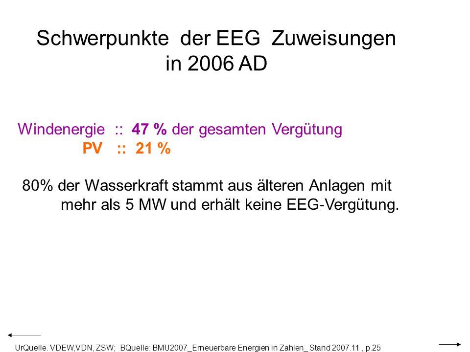 Windenergie :: 47 % der gesamten Vergütung PV :: 21 % 80% der Wasserkraft stammt aus älteren Anlagen mit mehr als 5 MW und erhält keine EEG-Vergütung.