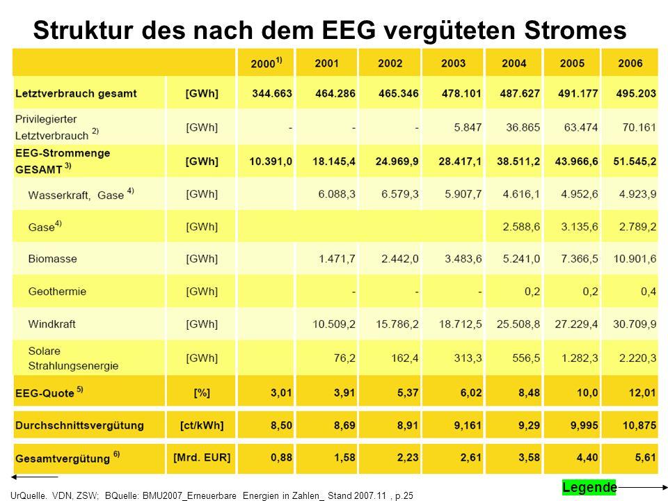 Struktur des nach dem EEG vergüteten Stromes UrQuelle. VDN, ZSW; BQuelle: BMU2007_Erneuerbare Energien in Zahlen_ Stand 2007.11, p.25 Legende