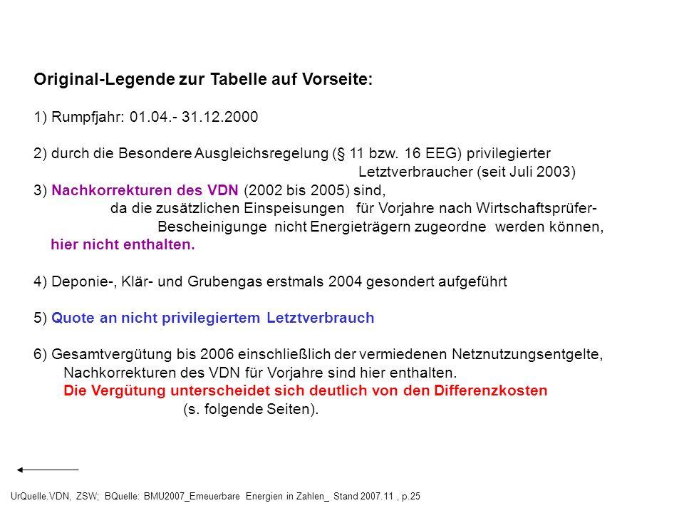 Original-Legende zur Tabelle auf Vorseite: 1) Rumpfjahr: 01.04.- 31.12.2000 2) durch die Besondere Ausgleichsregelung (§ 11 bzw. 16 EEG) privilegierte