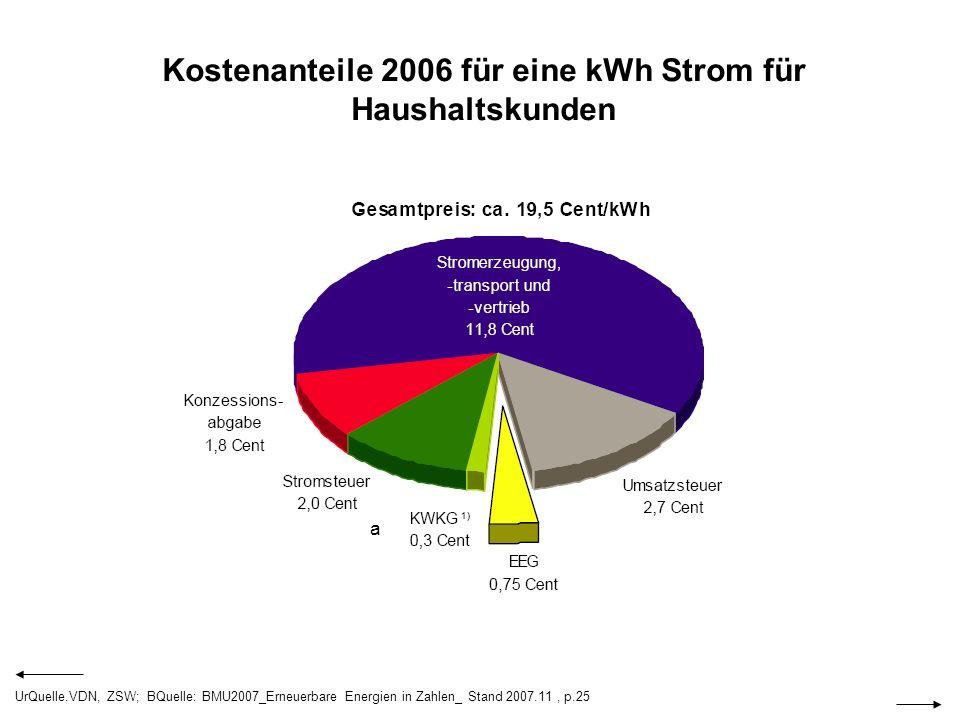Kostenanteile 2006 für eine kWh Strom für Haushaltskunden a UrQuelle.VDN, ZSW; BQuelle: BMU2007_Erneuerbare Energien in Zahlen_ Stand 2007.11, p.25
