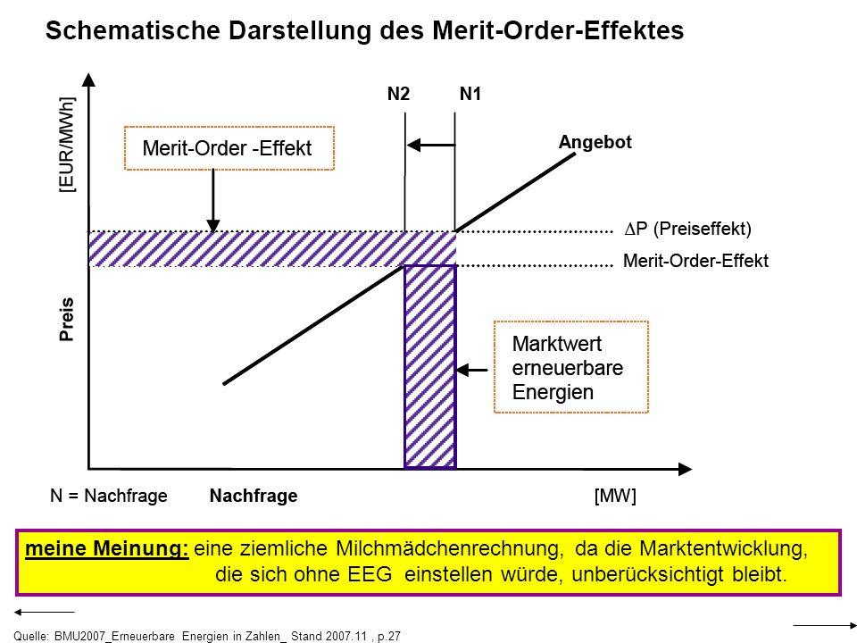 Quelle: BMU2007_Erneuerbare Energien in Zahlen_ Stand 2007.11, p.27 meine Meinung: eine ziemliche Milchmädchenrechnung, da die Marktentwicklung, die s