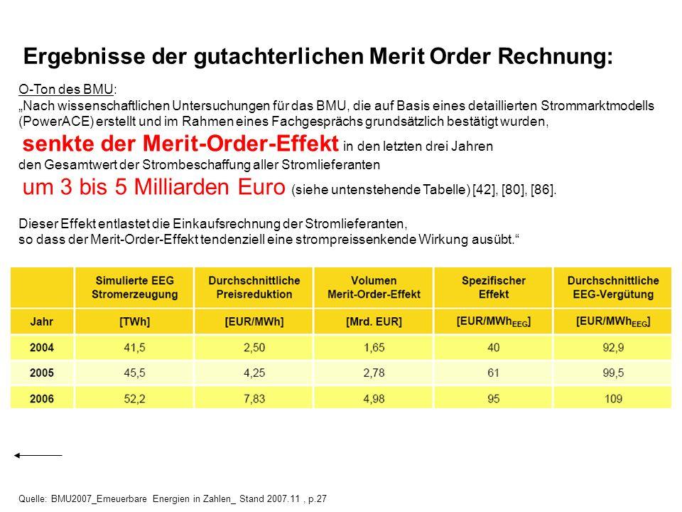 Ergebnisse der gutachterlichen Merit Order Rechnung: O-Ton des BMU: Nach wissenschaftlichen Untersuchungen für das BMU, die auf Basis eines detaillier